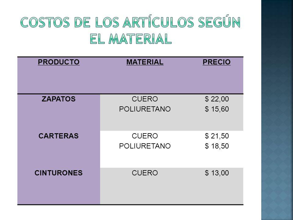 PRODUCTOMATERIALPRECIO ZAPATOS CUERO POLIURETANO $ 22,00 $ 15,60 CARTERAS CUERO POLIURETANO $ 21,50 $ 18,50 CINTURONESCUERO$ 13,00