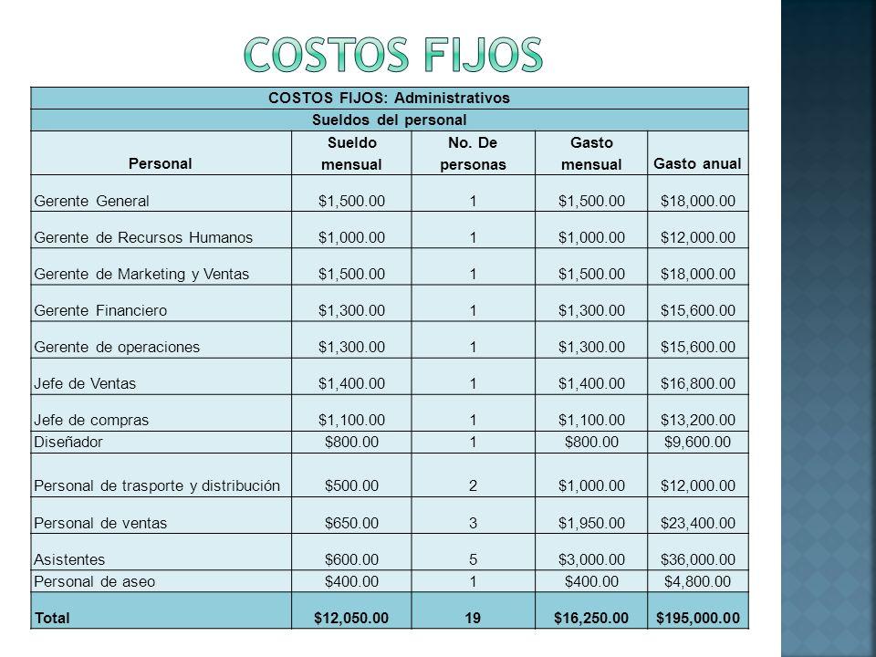 COSTOS FIJOS: Administrativos Sueldos del personal Personal Sueldo mensual No. De personas Gasto mensualGasto anual Gerente General$1,500.001 $18,000.