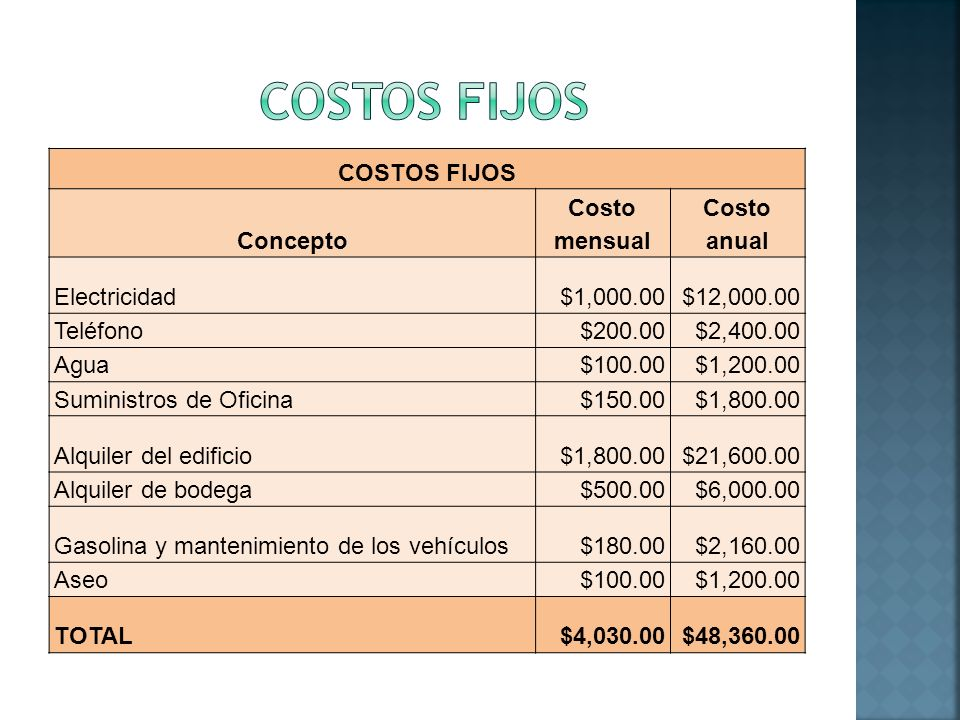 COSTOS FIJOS Concepto Costo mensual Costo anual Electricidad$1,000.00$12,000.00 Teléfono$200.00$2,400.00 Agua$100.00$1,200.00 Suministros de Oficina$1