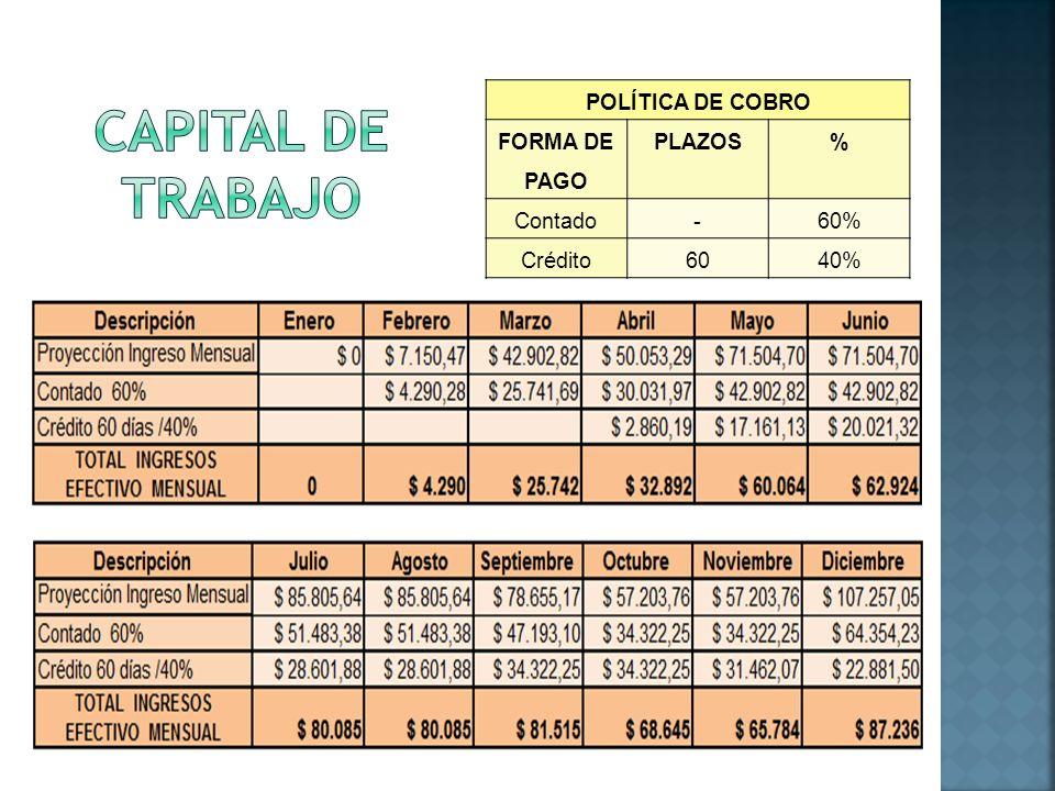 POLÍTICA DE COBRO FORMA DE PAGO PLAZOS% Contado-60% Crédito6040%