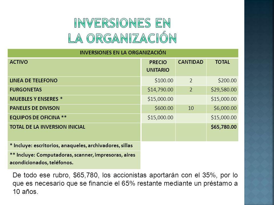 INVERSIONES EN LA ORGANIZACIÓN ACTIVO PRECIO UNITARIO CANTIDADTOTAL LINEA DE TELEFONO$100.002$200.00 FURGONETAS$14,790.002$29,580.00 MUEBLES Y ENSERES