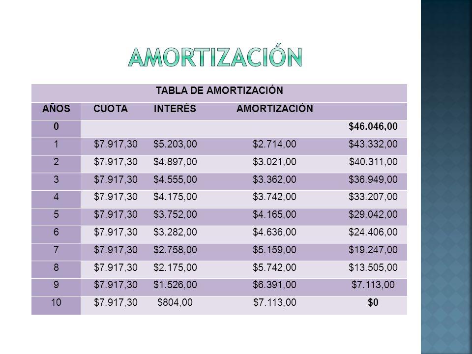 TABLA DE AMORTIZACIÓN AÑOSCUOTAINTERÉSAMORTIZACIÓN 0 $46.046,00 1$7.917,30$5.203,00$2.714,00$43.332,00 2$7.917,30$4.897,00$3.021,00$40.311,00 3$7.917,