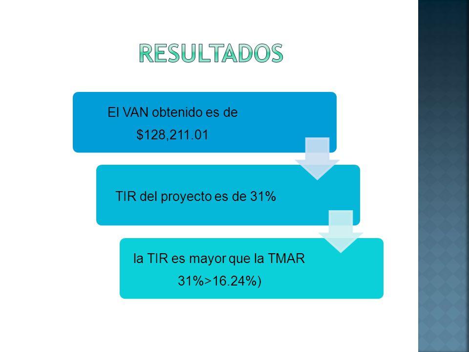 El VAN obtenido es de $128,211.01 TIR del proyecto es de 31% la TIR es mayor que la TMAR 31%>16.24%)