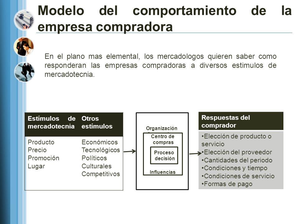 Modelo del comportamiento de la empresa compradora En el plano mas elemental, los mercadologos quieren saber como responderan las empresas compradoras