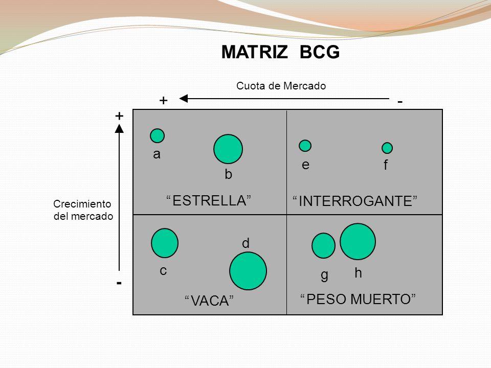 - Crecimiento del mercado + VACA ESTRELLA INTERROGANTE PESO MUERTO Cuota de Mercado +- MATRIZ BCG a b c d e f g h