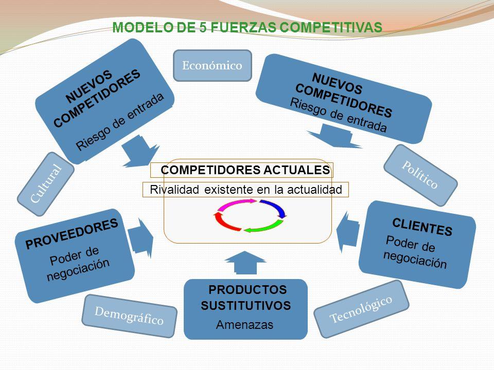 MODELO DE 5 FUERZAS COMPETITIVAS COMPETIDORES ACTUALES Rivalidad existente en la actualidad PRODUCTOS SUSTITUTIVOS Amenazas NUEVOS COMPETIDORES Riesgo