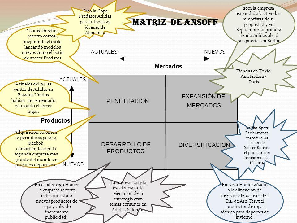 Productos ACTUALES NUEVOS Mercados ACTUALESNUEVOS MATRIZ DE ANSOFF PENETRACIÓN EXPANSIÓN DE MERCADOS DESARROLLO DE PRODUCTOS DIVERSIFICACIÓN * Louis-D
