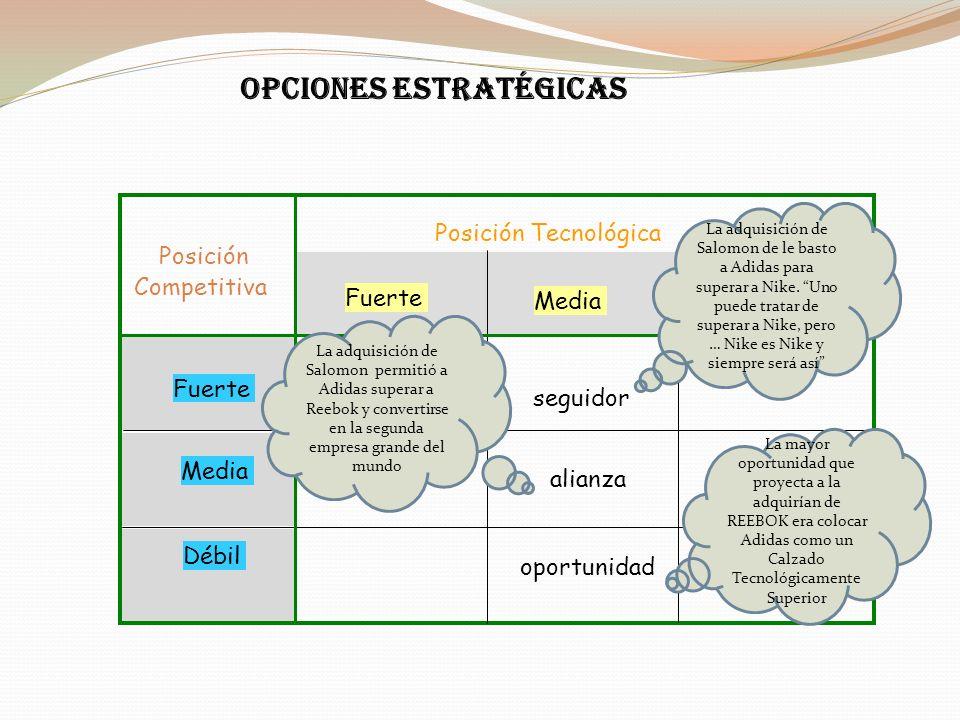 OPCIONES ESTRATÉGICAS Posición Competitiva Fuerte Media Débil Posición Tecnológica Fuerte Media Débil seguidor alianza oportunidad La mayor oportunida