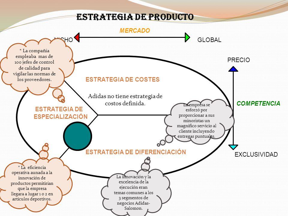 ESTRATEGIA DE COSTES ESTRATEGIA DE DIFERENCIACIÓN NICHOGLOBAL MERCADO PRECIO EXCLUSIVIDAD COMPETENCIA ESPECIALIZACIÓN ESTRATEGIA DE ESTRATEGIA DE PROD