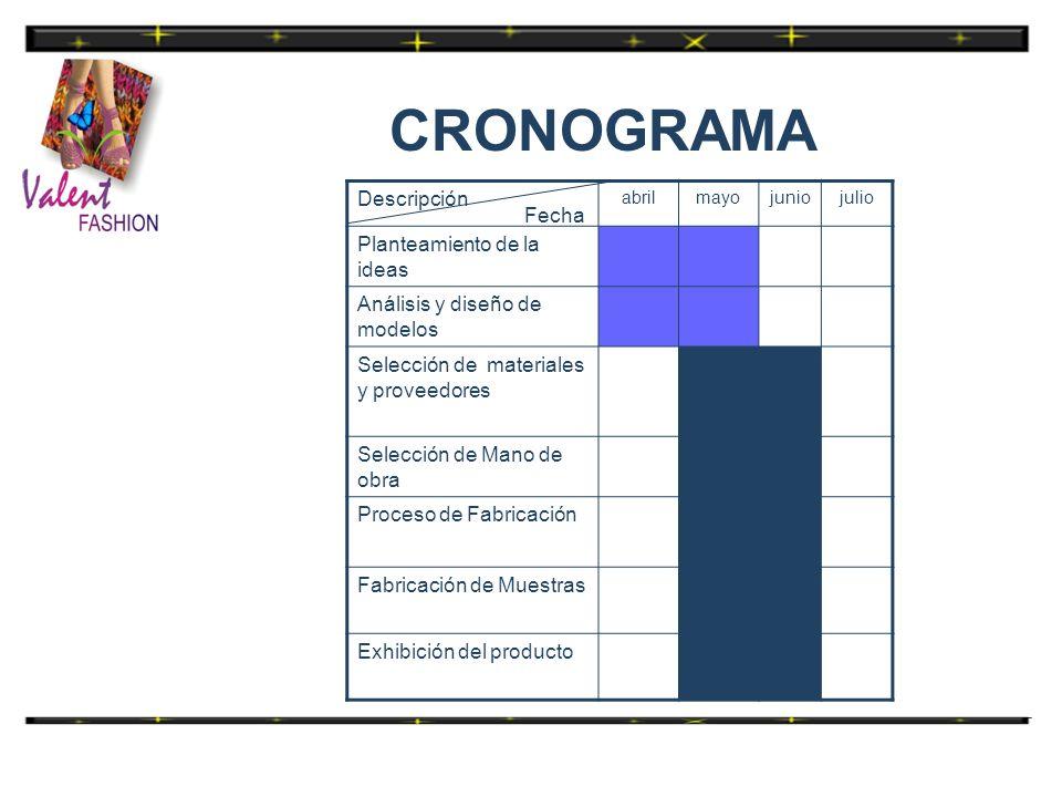 CRONOGRAMA Descripción abrilmayojuniojulio Planteamiento de la ideas Análisis y diseño de modelos Selección de materiales y proveedores Selección de M