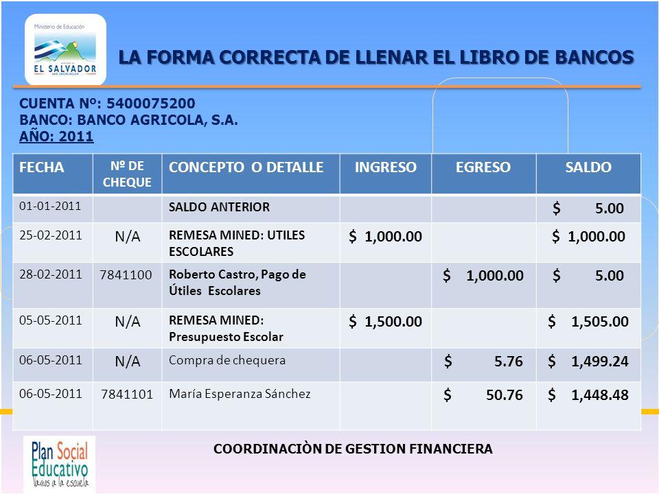 COORDINACIÒN DE GESTION FINANCIERA LA FORMA CORRECTA DE LLENAR EL LIBRO DE BANCOS FECHA Nº DE CHEQUE CONCEPTO O DETALLEINGRESOEGRESOSALDO 01-01-2011 S