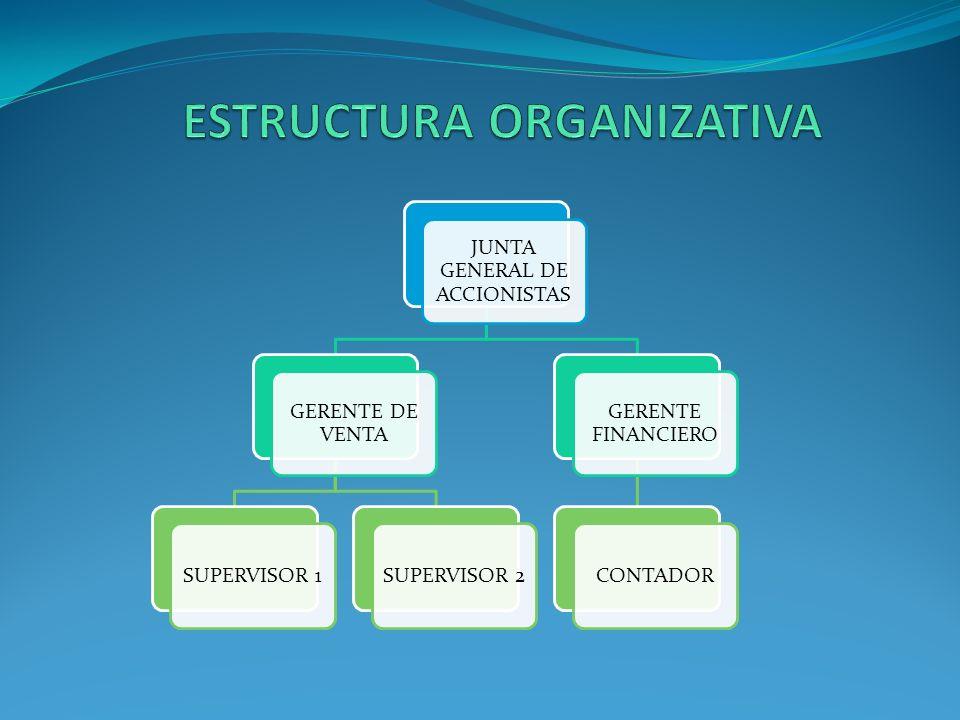 JUNTA GENERAL DE ACCIONISTAS GERENTE DE VENTA SUPERVISOR 1SUPERVISOR 2 GERENTE FINANCIERO CONTADOR
