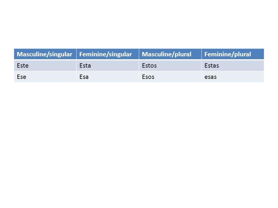 Masculine/singularFeminine/singularMasculine/pluralFeminine/plural EsteEstaEstosEstas EseEsaEsosesas