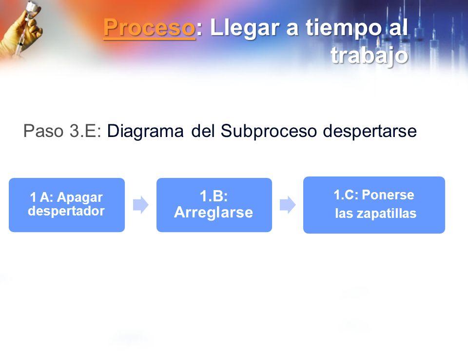ProcesoProceso: Llegar a tiempo al trabajo Proceso 1 A: Apagar despertador 1.B: Arreglarse 1.C: Ponerse las zapatillas Paso 3.E: Diagrama del Subproce