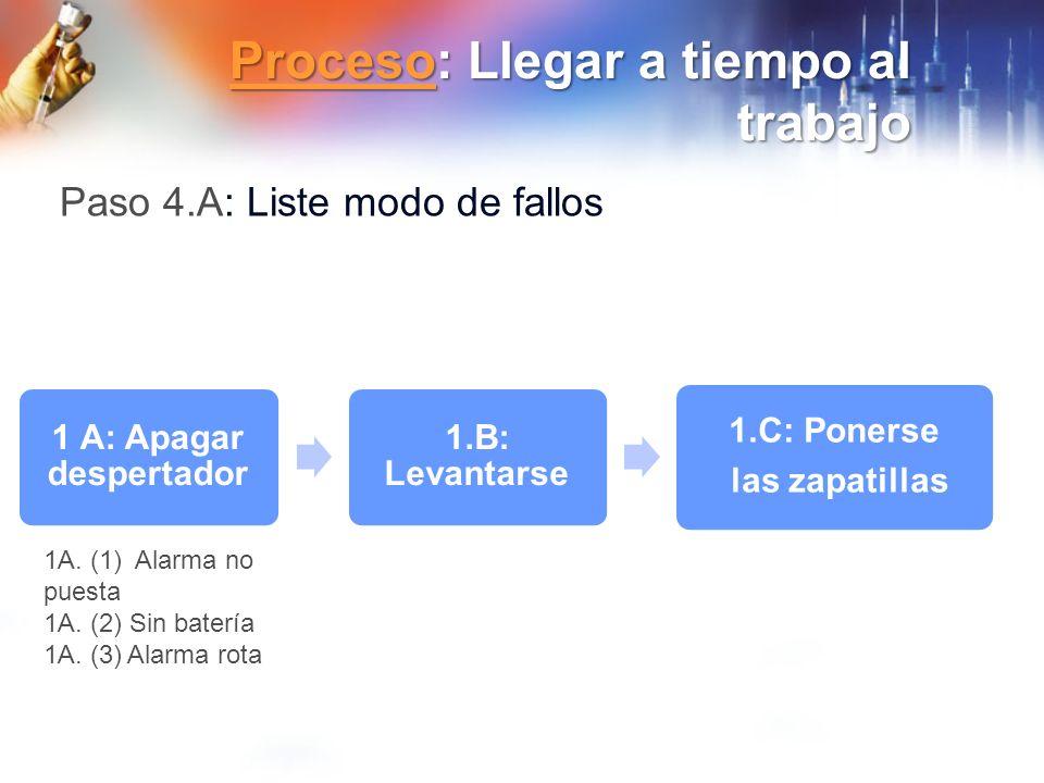 ProcesoProceso: Llegar a tiempo al trabajo Proceso 1 A: Apagar despertador 1.B: Levantarse 1.C: Ponerse las zapatillas Paso 4.A: Liste modo de fallos