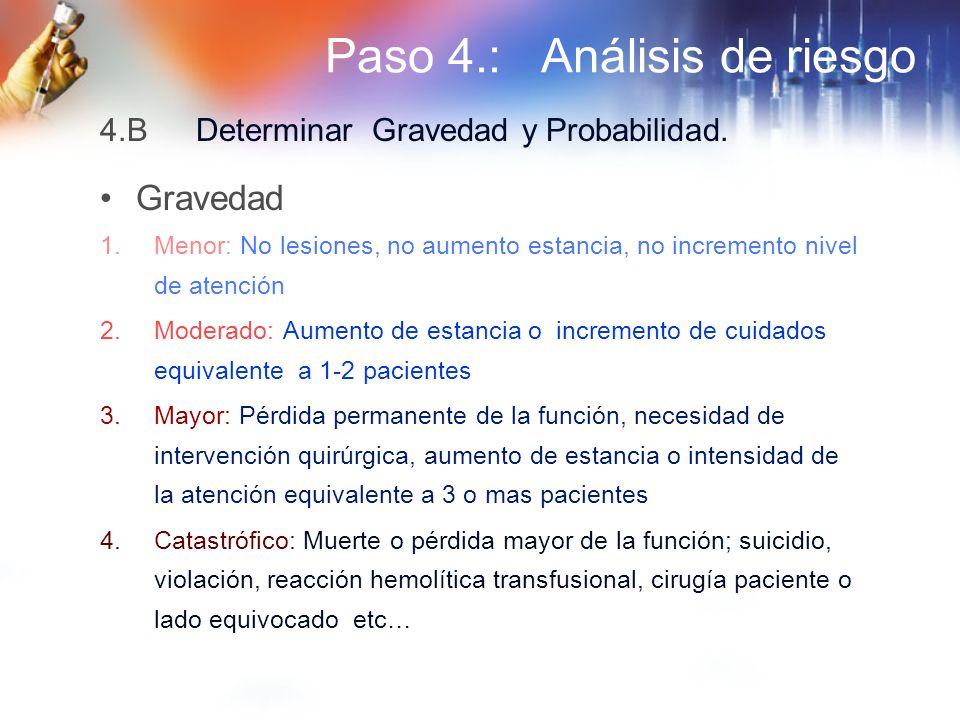 Paso 4.: Análisis de riesgo Gravedad 1.Menor: No lesiones, no aumento estancia, no incremento nivel de atención 2.Moderado: Aumento de estancia o incr