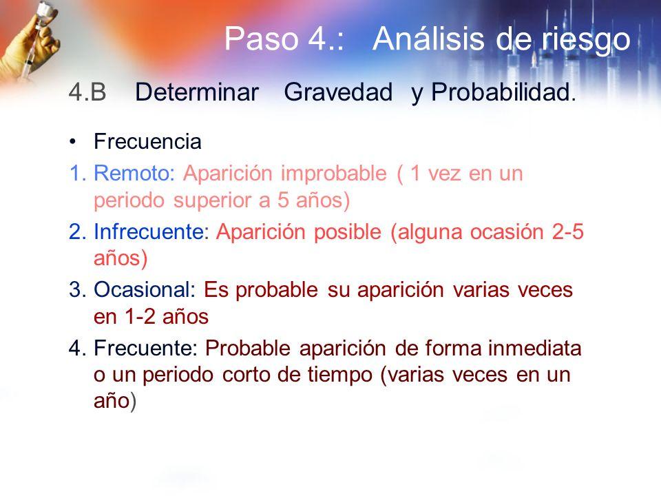 Paso 4.: Análisis de riesgo Frecuencia 1.Remoto: Aparición improbable ( 1 vez en un periodo superior a 5 años) 2.Infrecuente: Aparición posible (algun
