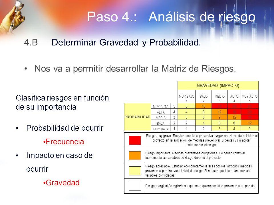 Paso 4.: Análisis de riesgo 4.BDeterminar Gravedad y Probabilidad. Nos va a permitir desarrollar la Matriz de Riesgos. GRAVEDAD (IMPACTO) MUY BAJO 1 B