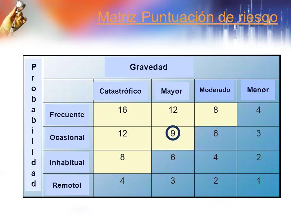 Matriz Puntuación de riesgo CatastróficoMayor Moderado Menor Gravedad Frecuente Ocasional Inhabitual Remotol