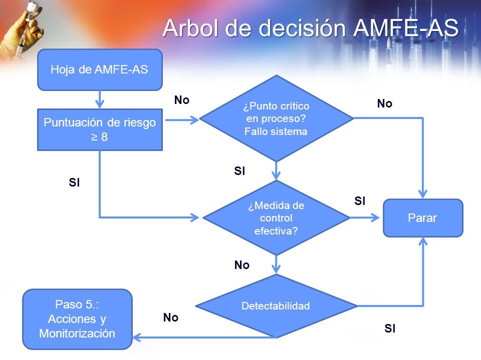 Arbol de decisión AMFE-AS Hoja de AMFE-AS Puntuación de riesgo 8 ¿Punto crítico en proceso? Fallo sistema ¿Medida de control efectiva? Detectabilidad