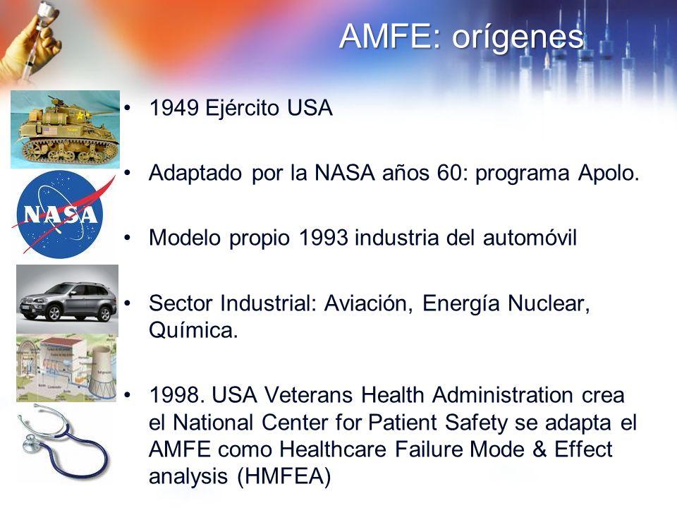 AMFE: orígenes 1949 Ejército USA Adaptado por la NASA años 60: programa Apolo. Modelo propio 1993 industria del automóvil Sector Industrial: Aviación,