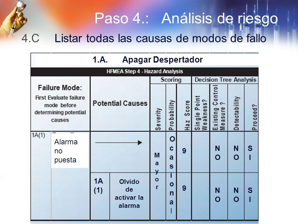 Paso 4.: Análisis de riesgo 4.C Listar todas las causas de modos de fallo 1.A. Apagar Despertador Alarma no puesta MayorMayor OcasionalOcasional 9 NON