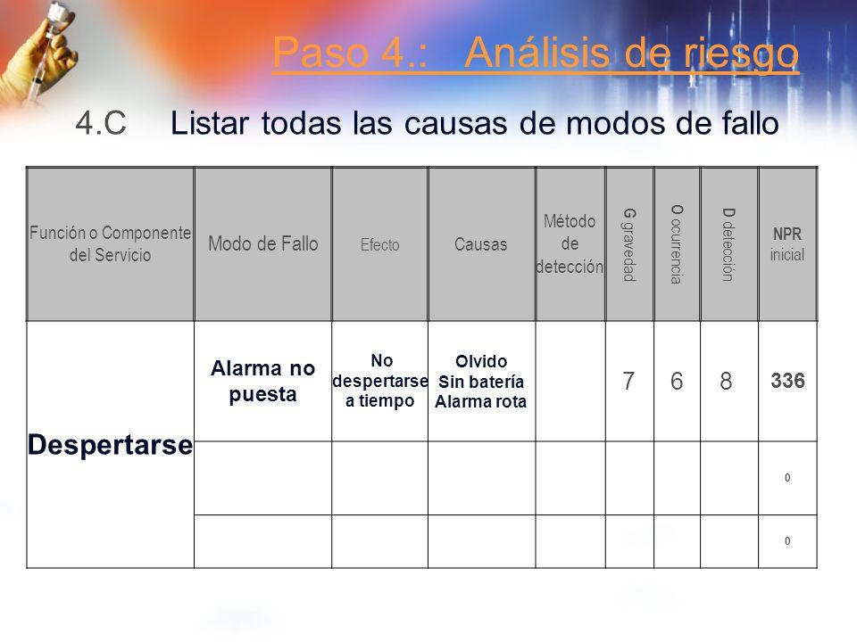 Paso 4.: Análisis de riesgo 4.C Listar todas las causas de modos de fallo Función o Componente del Servicio Modo de Fallo Efecto Causas Método de dete