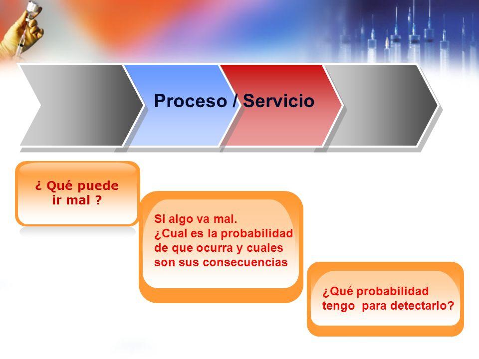 Fases para la realización del AMFE Definir el áreael objeto de Análisis Elegir el EquipoEquipo Describir gráficamente el procesoproceso Definir los riesgos Identificar Acciones y medidas demedidas Control