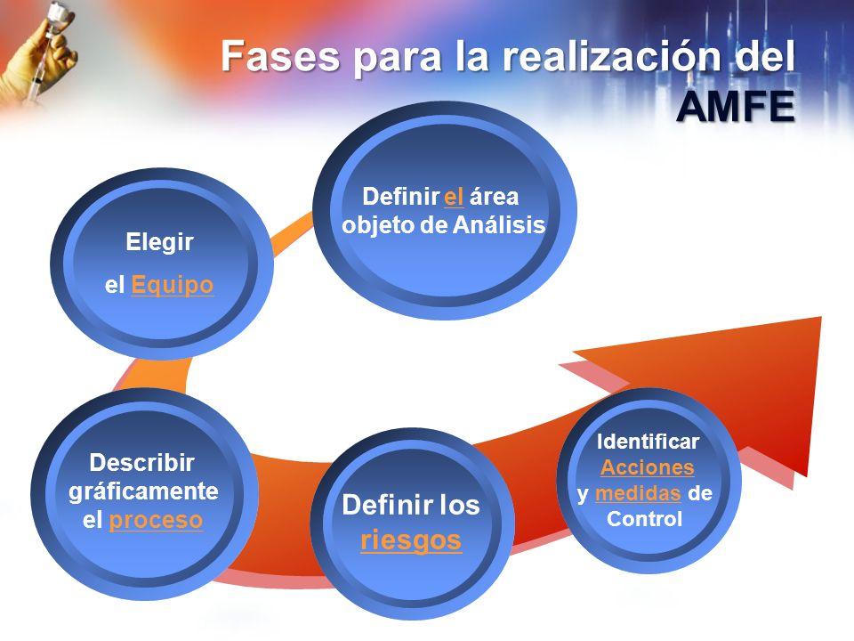 Fases para la realización del AMFE Definir el áreael objeto de Análisis Elegir el EquipoEquipo Describir gráficamente el procesoproceso Definir los ri