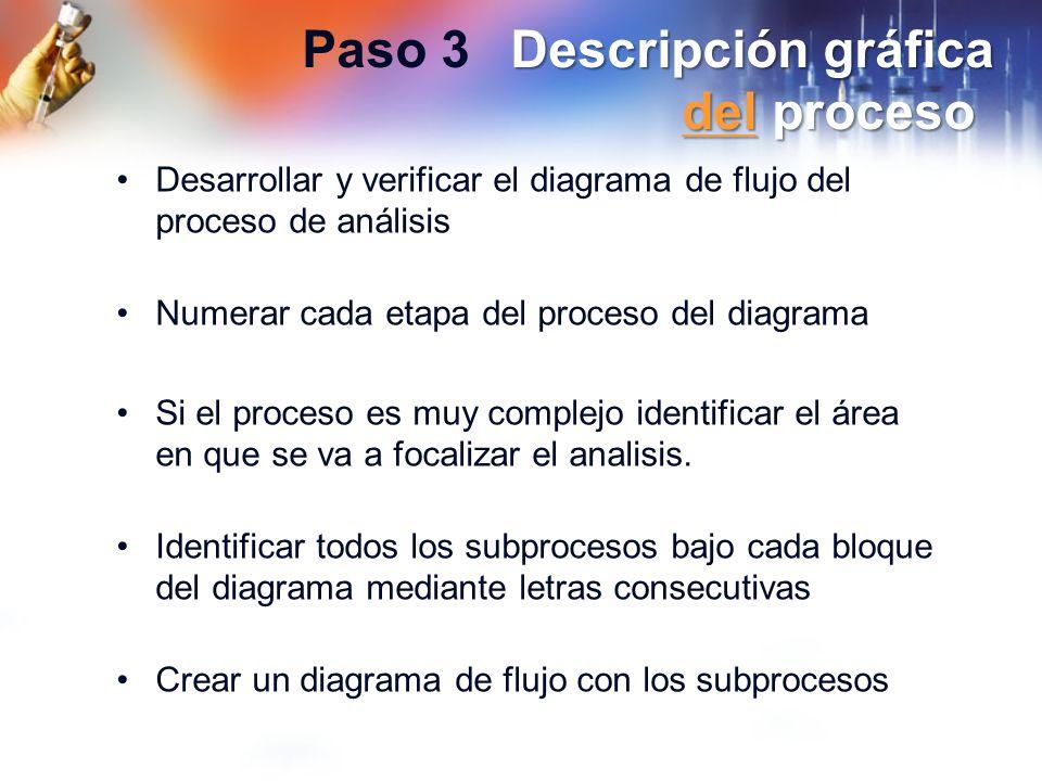 Descripción gráfica del proceso Paso 3Descripción gráfica del proceso del Desarrollar y verificar el diagrama de flujo del proceso de análisis Numerar