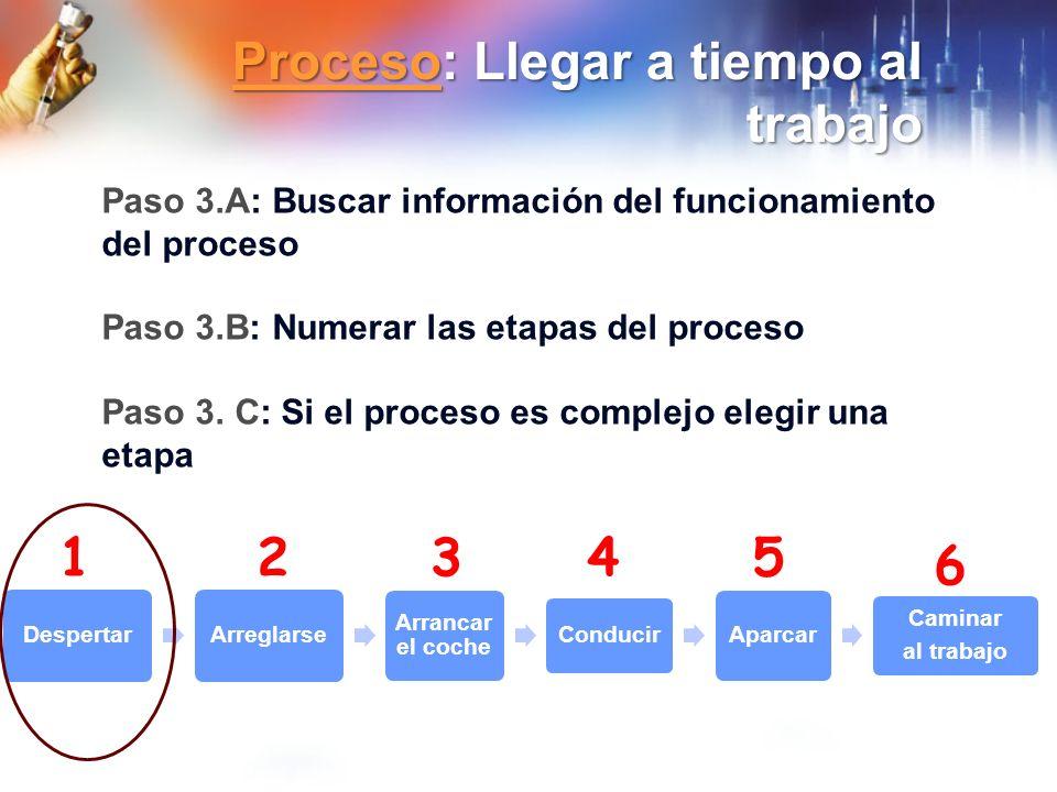 ProcesoProceso: Llegar a tiempo al trabajo Proceso Despertar Arreglarse Arrancar el coche Conducir Aparcar Caminar al trabajo Paso 3.A: Buscar informa