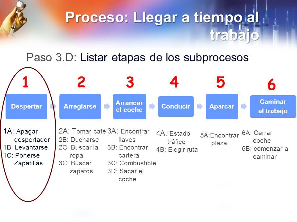 ProcesoProceso: Llegar a tiempo al trabajo Proceso 1 A: Apagar despertador 1.B: Arreglarse 1.C: Ponerse las zapatillas Paso 3.E: Diagrama del Subproceso despertarse
