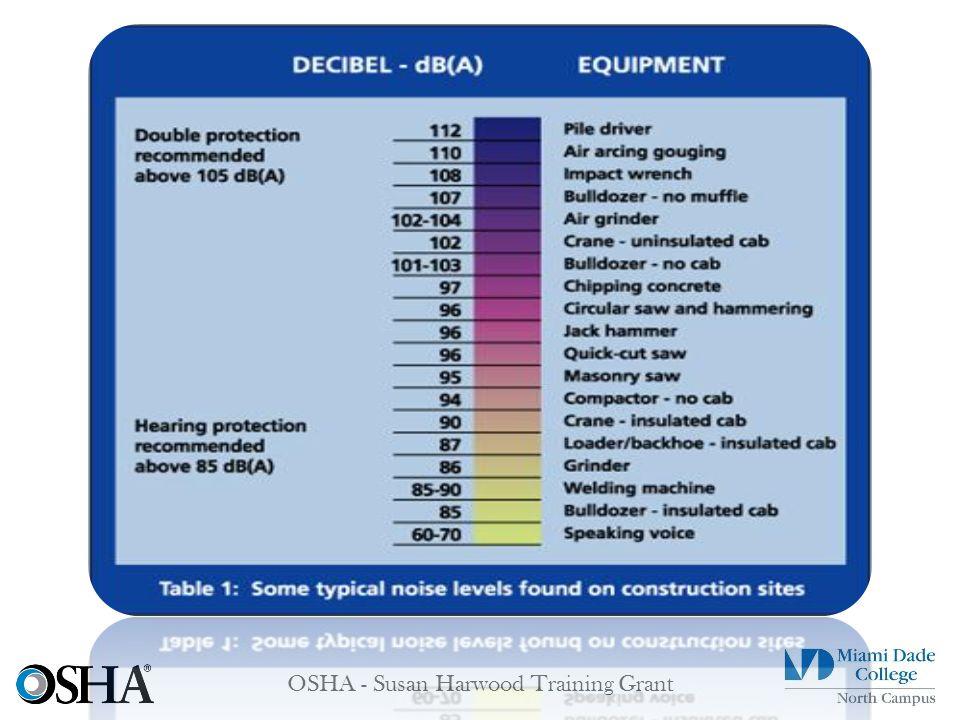OSHA - Susan Harwood Training Grant