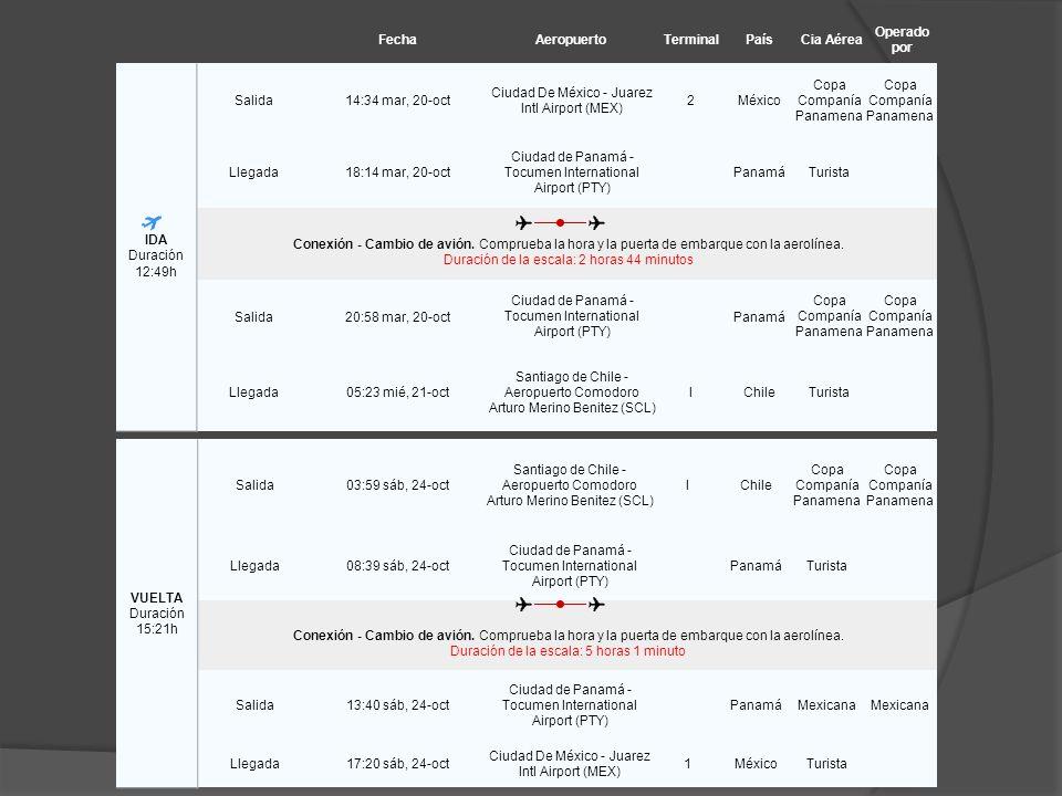 FechaAeropuertoTerminalPaísCia Aérea Operado por IDA Duración 12:49h Salida14:34 mar, 20-oct Ciudad De México - Juarez Intl Airport (MEX) 2México Copa Companía Panamena Llegada18:14 mar, 20-oct Ciudad de Panamá - Tocumen International Airport (PTY) PanamáTurista Conexión - Cambio de avión.