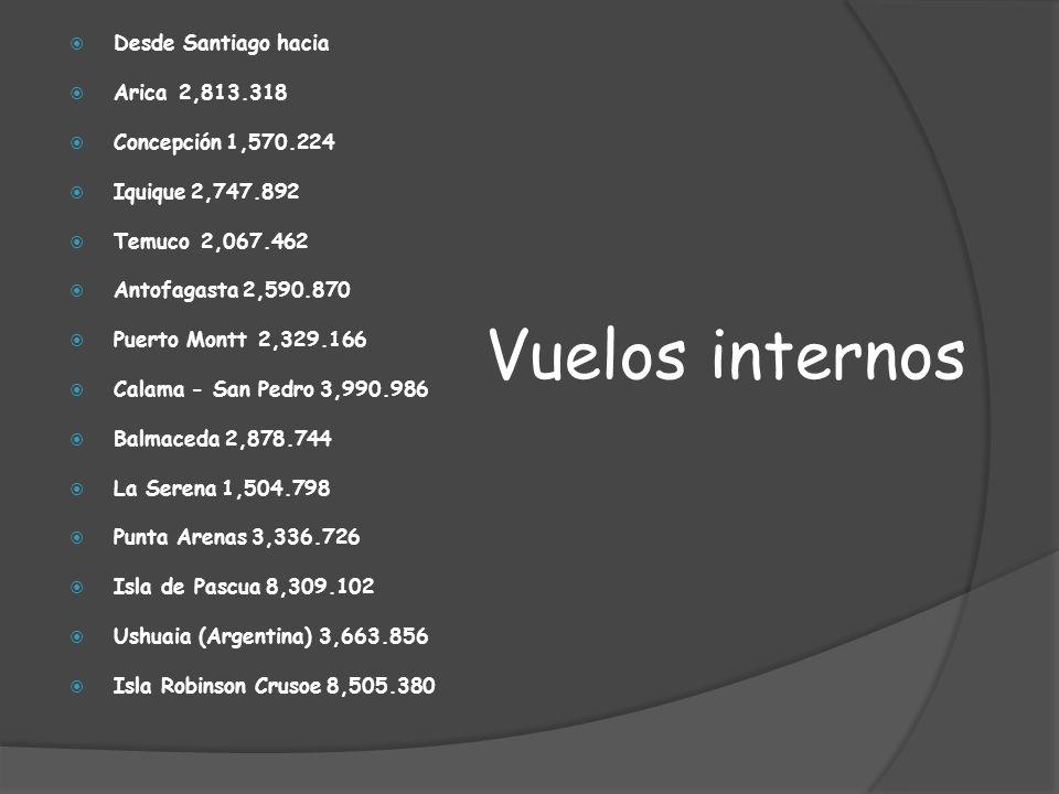 Vuelos internos Desde Santiago hacia Arica 2,813.318 Concepción 1,570.224 Iquique 2,747.892 Temuco 2,067.462 Antofagasta 2,590.870 Puerto Montt 2,329.166 Calama - San Pedro 3,990.986 Balmaceda 2,878.744 La Serena 1,504.798 Punta Arenas 3,336.726 Isla de Pascua 8,309.102 Ushuaia (Argentina) 3,663.856 Isla Robinson Crusoe 8,505.380
