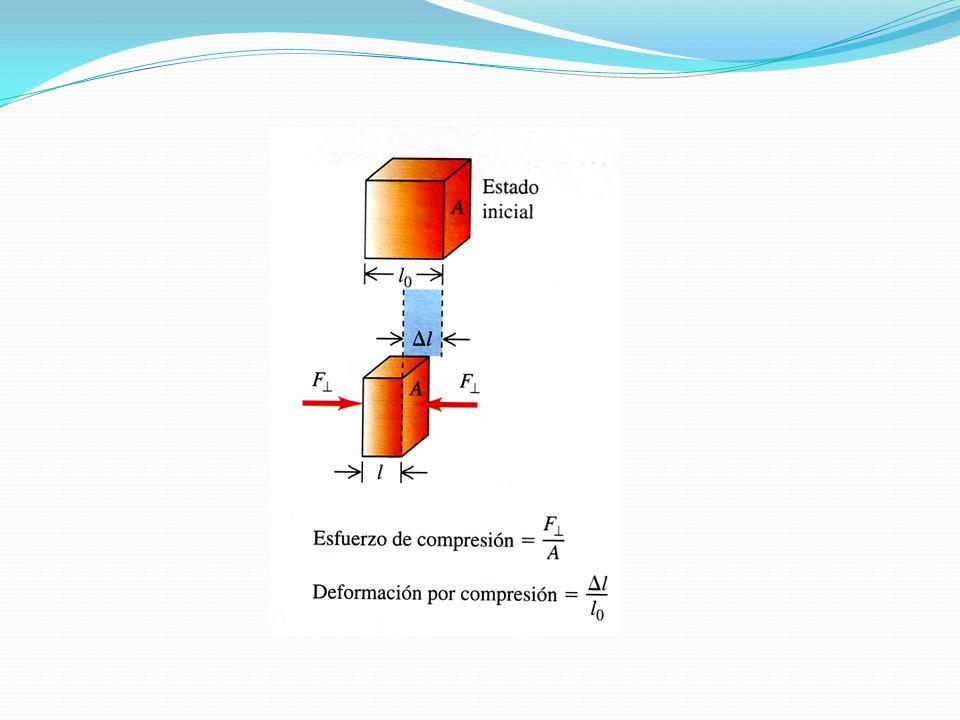 5.91x10 7 N/m 2 4.67x10 -4 1.27x10 11 N/m 2 Esfuerzo Deformación Modulo Young