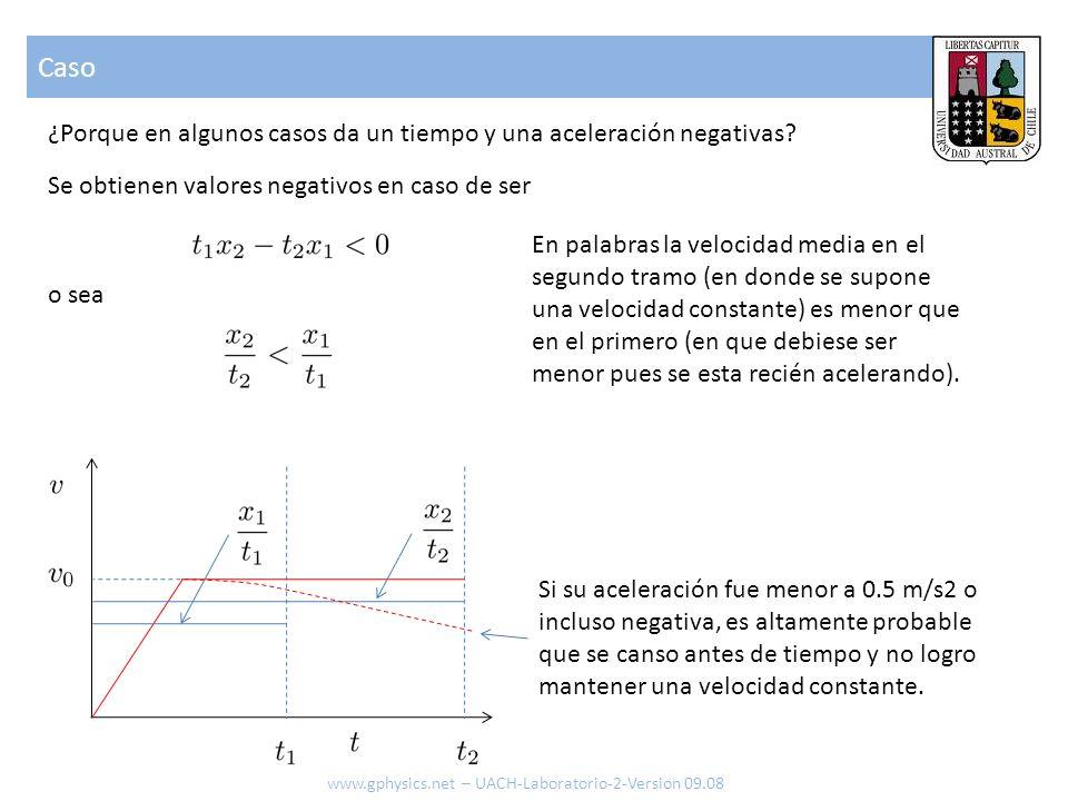 Caso www.gphysics.net – UACH-Laboratorio-2-Version 09.08 ¿Porque en algunos casos da un tiempo y una aceleración negativas? Se obtienen valores negati