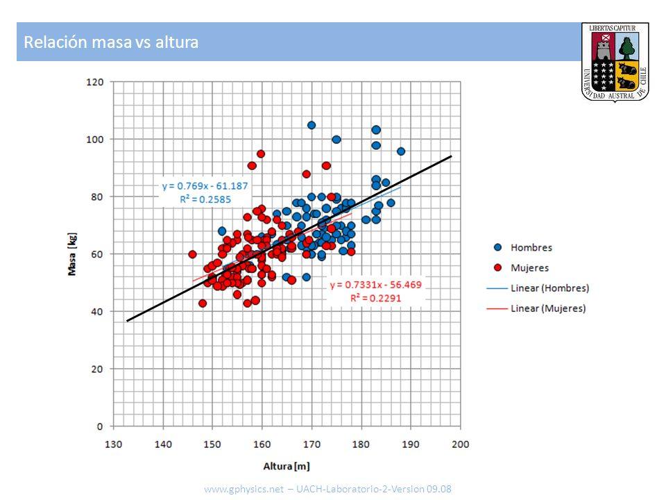 Relación masa vs altura www.gphysics.net – UACH-Laboratorio-2-Version 09.08