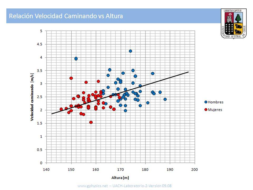 Relación Velocidad Caminando vs Altura www.gphysics.net – UACH-Laboratorio-2-Version 09.08