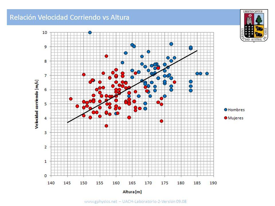 Relación Velocidad Corriendo vs Altura www.gphysics.net – UACH-Laboratorio-2-Version 09.08