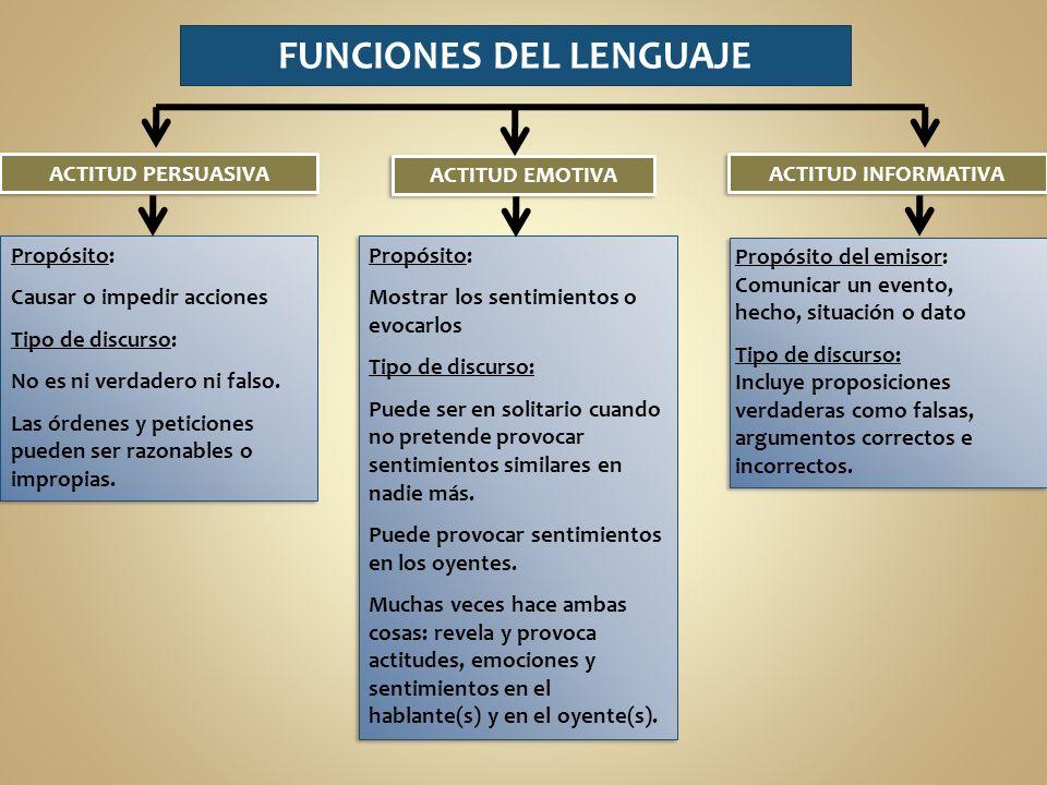 FUNCIONES DEL LENGUAJE Propósito: Causar o impedir acciones Tipo de discurso: No es ni verdadero ni falso.