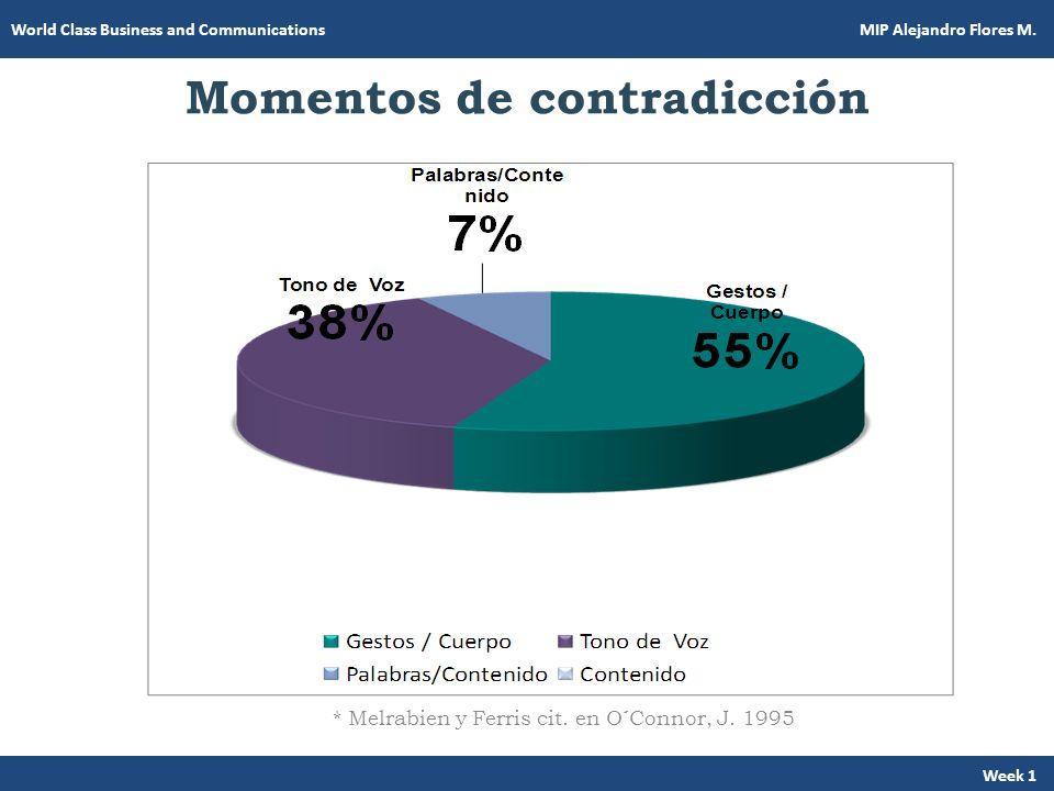 Momentos de contradicción * Melrabien y Ferris cit. en O´Connor, J. 1995 Week 1 World Class Business and Communications MIP Alejandro Flores M.