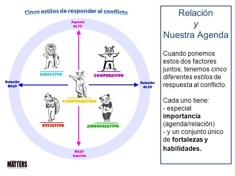 y Nuestra Agenda Cuando ponemos estos dos factores juntos, tenemos cinco diferentes estilos de respuesta al conflicto. Cada uno tiene: - especial impo