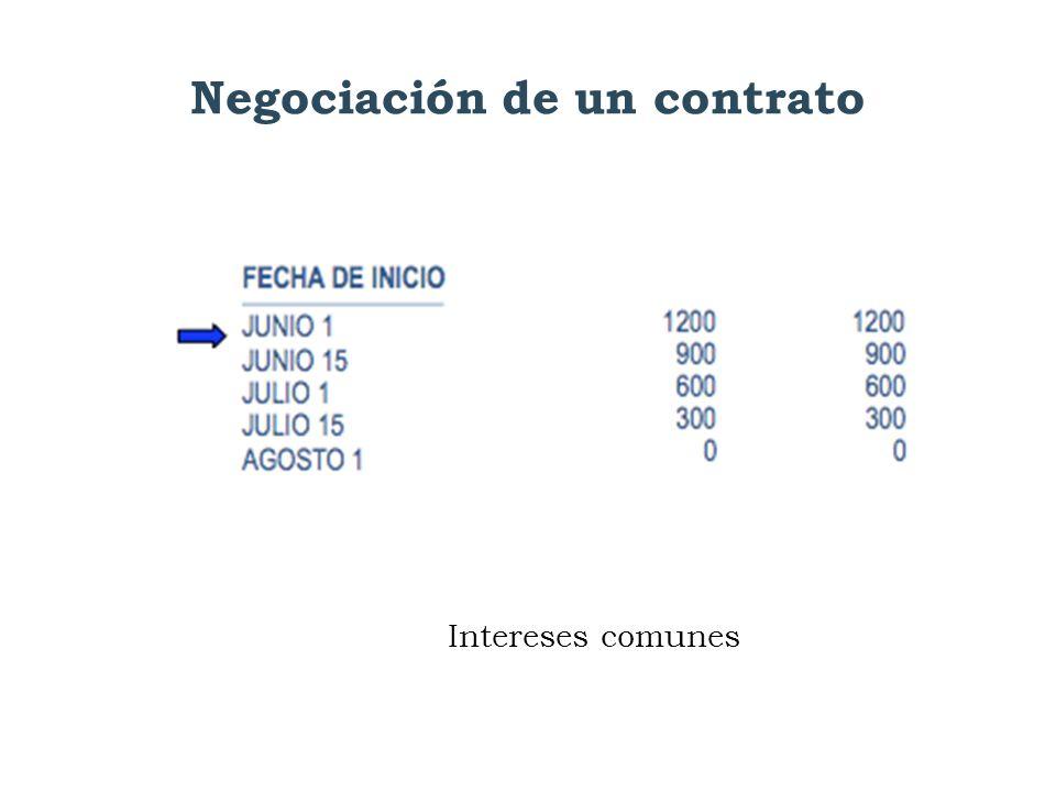 Negociación de un contrato Intereses comunes