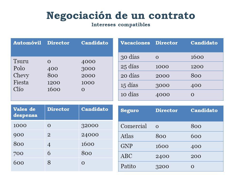 Negociación de un contrato Intereses compatibles VacacionesDirectorCandidato 30 díaso1600 25 días10001200 20 días2000800 15 días3000400 10 días40000 A