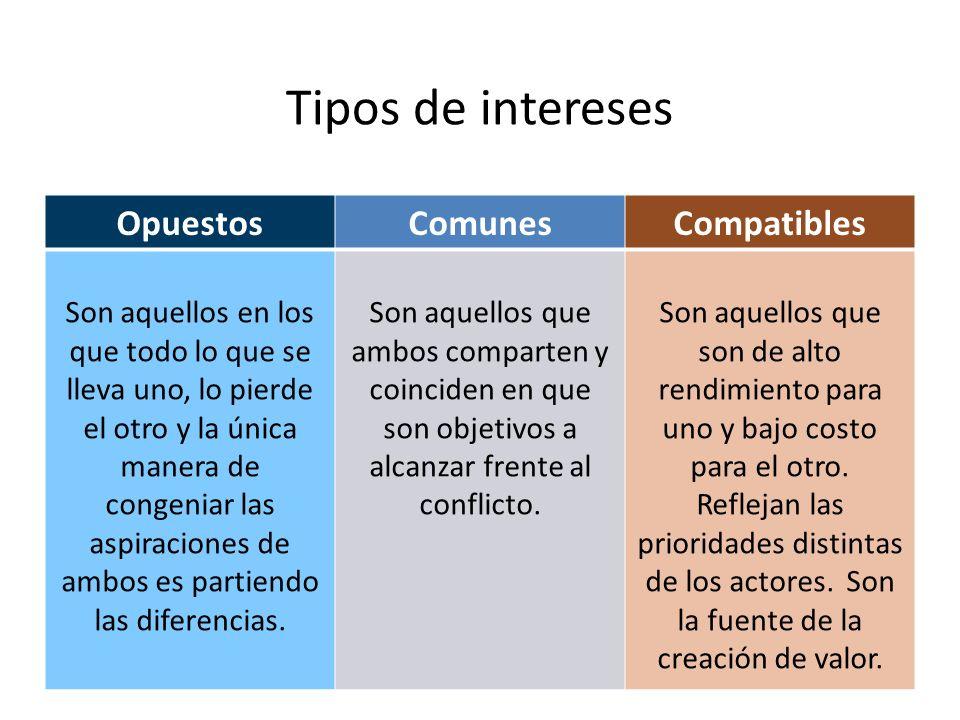 Tipos de intereses OpuestosComunesCompatibles Son aquellos en los que todo lo que se lleva uno, lo pierde el otro y la única manera de congeniar las a