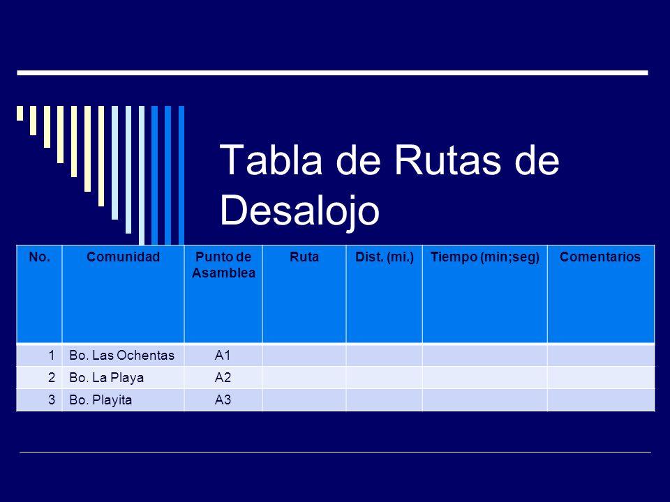 Tabla de Rutas de Desalojo No.ComunidadPunto de Asamblea RutaDist.