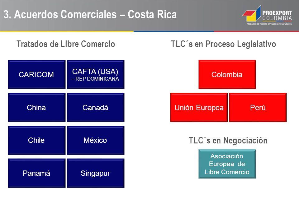 3. Acuerdos Comerciales – Costa Rica Tratados de Libre Comercio México CARICOM Panamá China Chile Singapur Canadá CAFTA (USA) – REP DOMINICANA TLC´s e