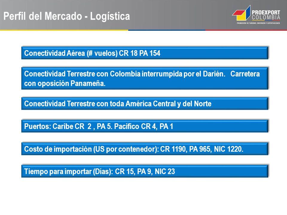 Perfil del Mercado - Logística Conectividad Aérea (# vuelos) CR 18 PA 154 Conectividad Terrestre con Colombia interrumpida por el Darién. Carretera co