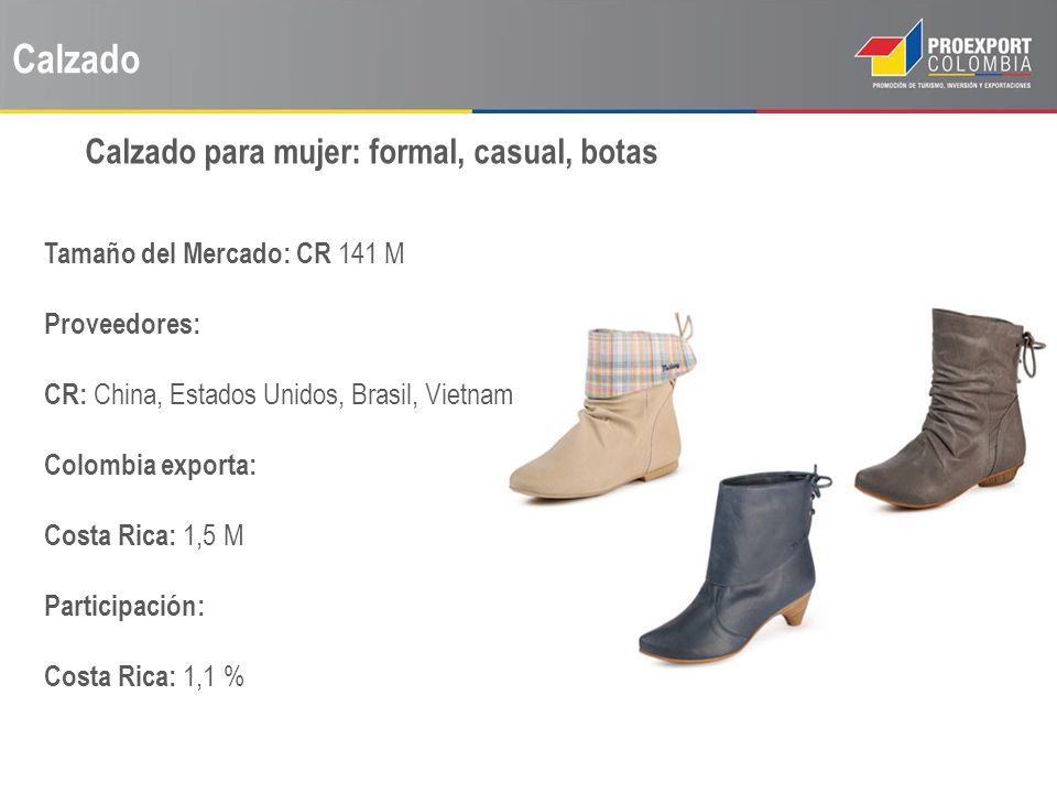 Calzado Tamaño del Mercado: CR 141 M Proveedores: CR: China, Estados Unidos, Brasil, Vietnam Colombia exporta: Costa Rica: 1,5 M Participación: Costa